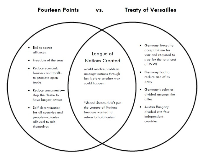 an essay on the fourteen points and the treaty of versailles the fall of germany
